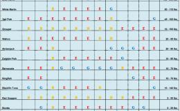 fishing_chart